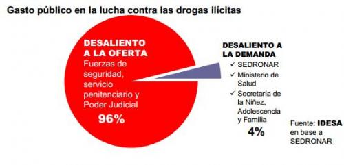El Gobierno destina menos del 1% de impuestos para combatir el narcotráfico