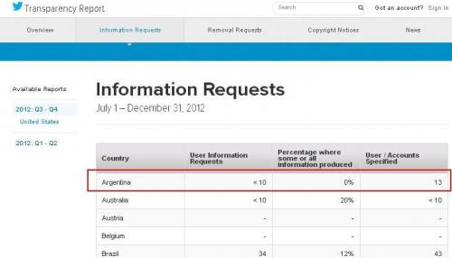 Twitter no dio datos al gobierno argentino
